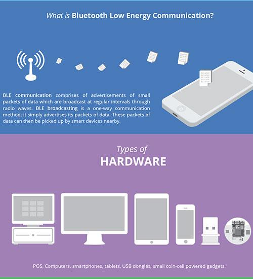 iBeacon Infographic